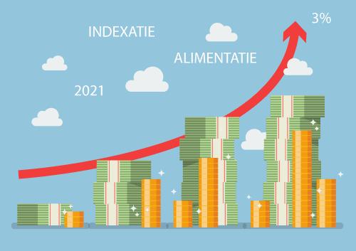 Alimentatie indexatie 2021